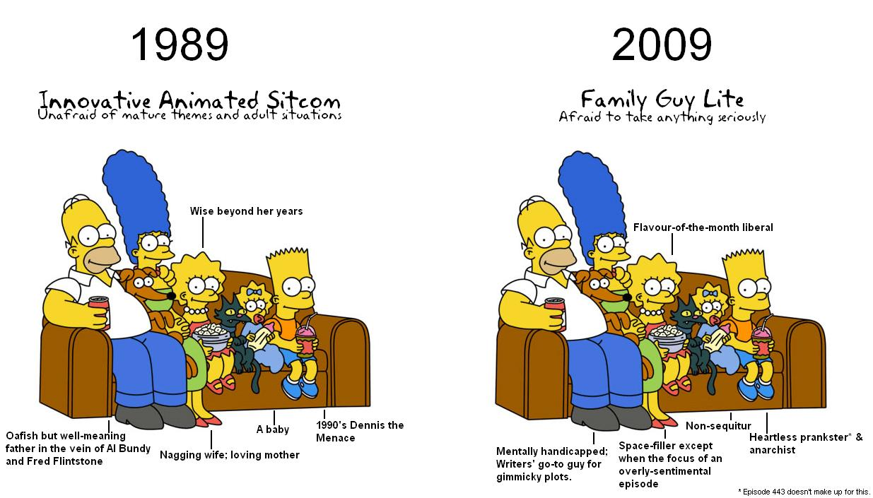 a history of the simpsons The simpsons is the longest running animated series on television, as well as the longest running american sitcom it is one of the most influential shows in the history of television.