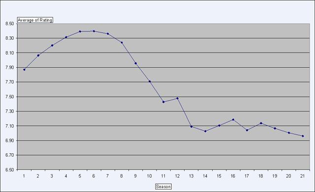 IMDB Ratings of Simpsons Episodes