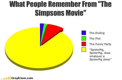 Simpsons Movie Pie Chart