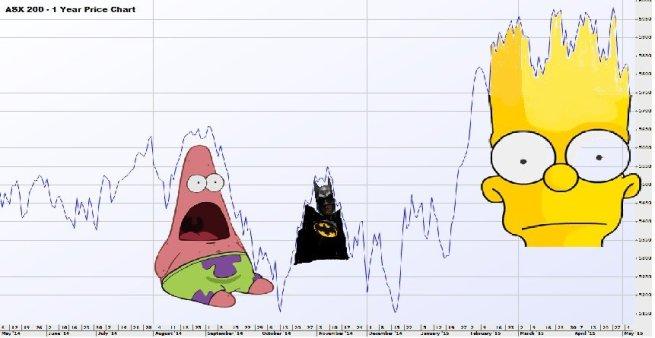 bart-stock-chart